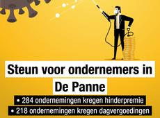 284 ondermingen kregen hinderpremie, 218 ondernemingen dagvergoeding.